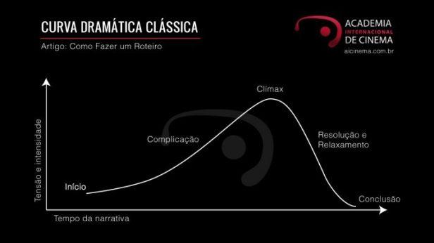 Como-fazer-um-Roteiro-Curva-Dramatica-Classica-711x400